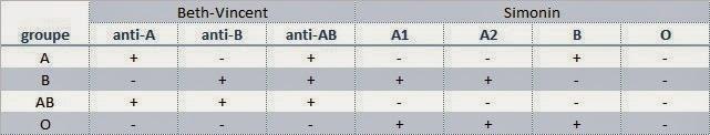 Tableau des résultats des groupages sanguins