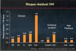 Risque residuel du HIV dans le monce
