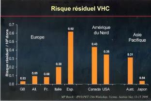 Risque residuel du VHC dans le monde