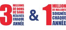 affiche : 3 millions de dons de sang par an pour 1 million de malades soign�s